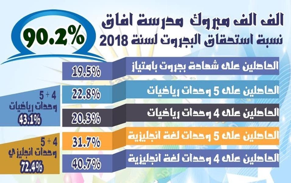نسبة استحقاق البجروت لسنة 2018 90.2%